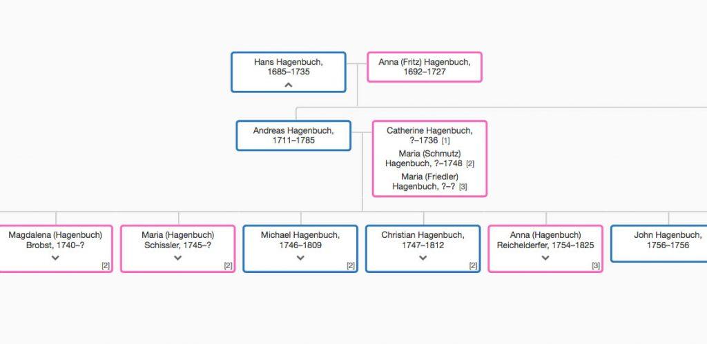 Andreas Hagenbuch Family Tree