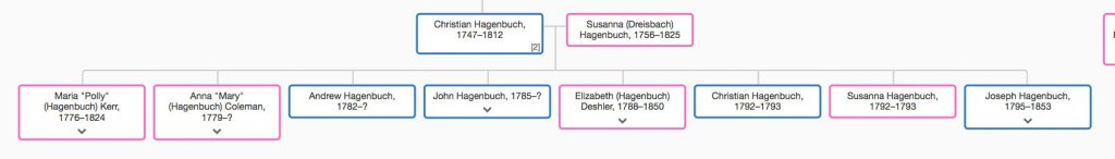 Christian Hagenbuch Family Tree