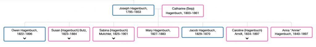 Joseph Hagenbuch 1795 Family Tree Beechroots