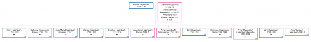 Update Family Tree Andreas Hagenbuch