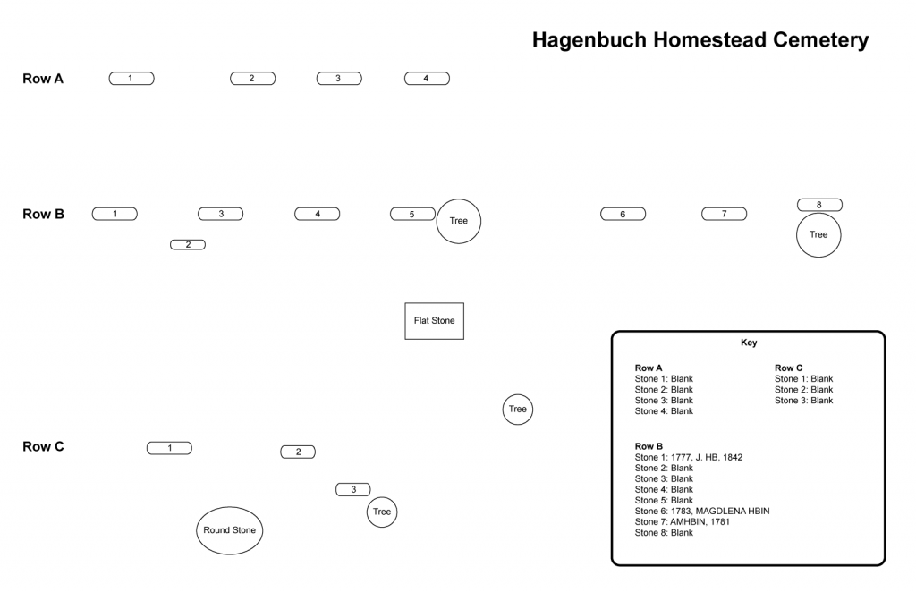 Hagenbuch Homestead Cemetery Map