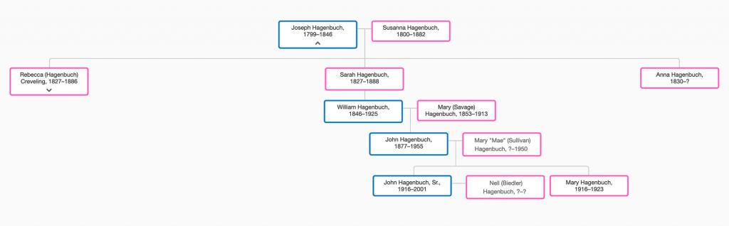William Cephis Hagenbuch Family Tree