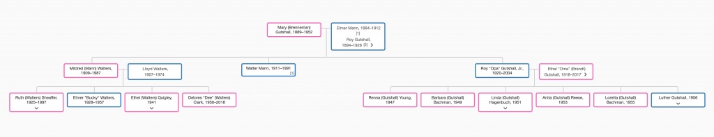 Descendants of Mary Pearl (Brenneman) Gutshall