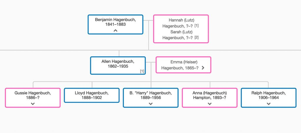 Family tree for Allen S. Hagenbuch