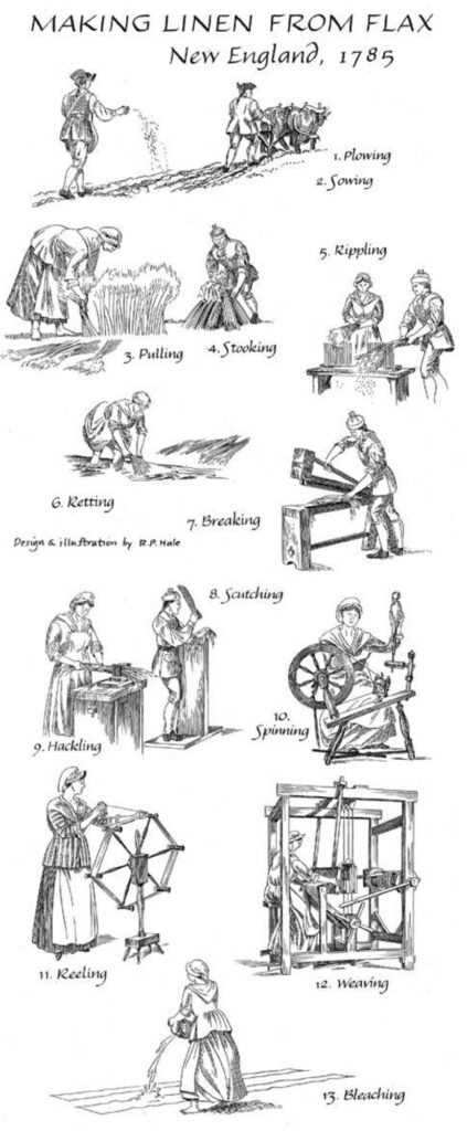 Making Linen from Flax 1785