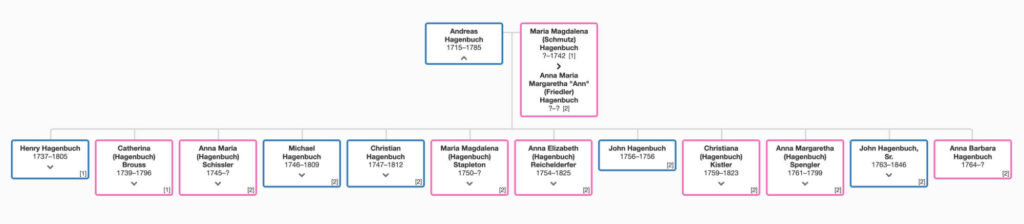 Andreas Hagenbuch Family Tree