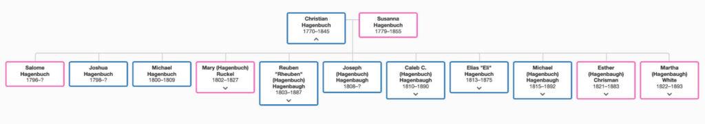 Christian Hagenbuch Hagenbaugh Family Tree