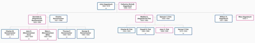 John Hagenbuch 1802 Family Tree